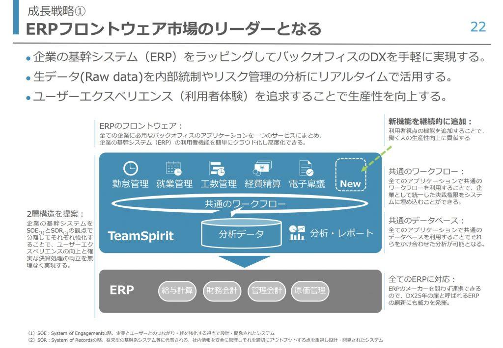 チームスピリット:ERPフロントウェア市場のリーダーとなる