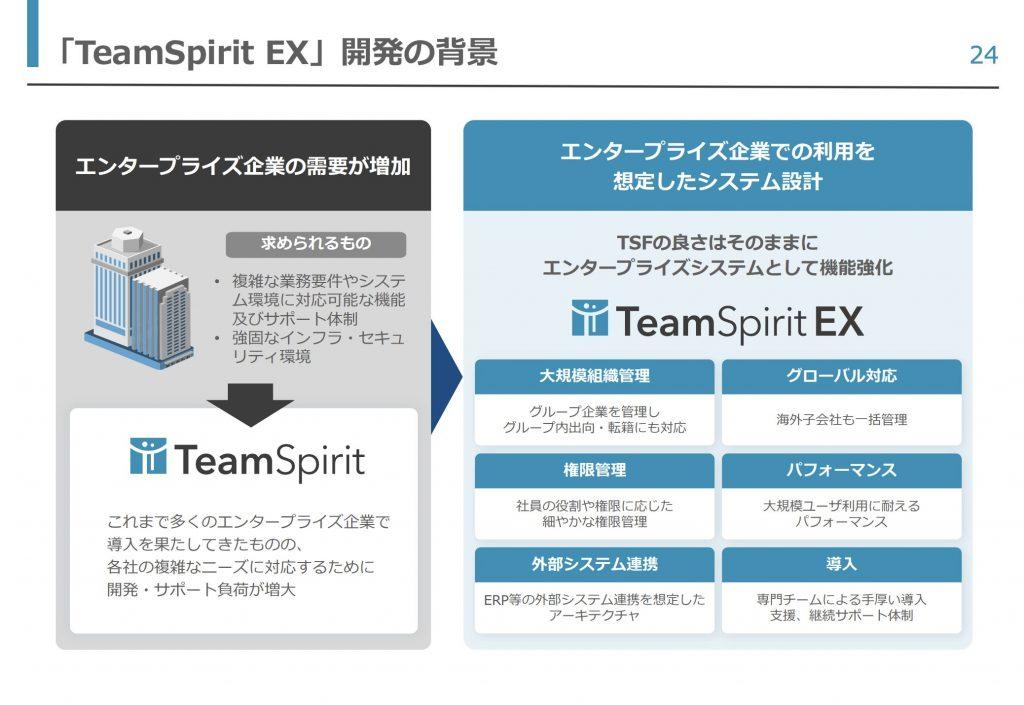 「TeamSpirit EX」開発の背景 24