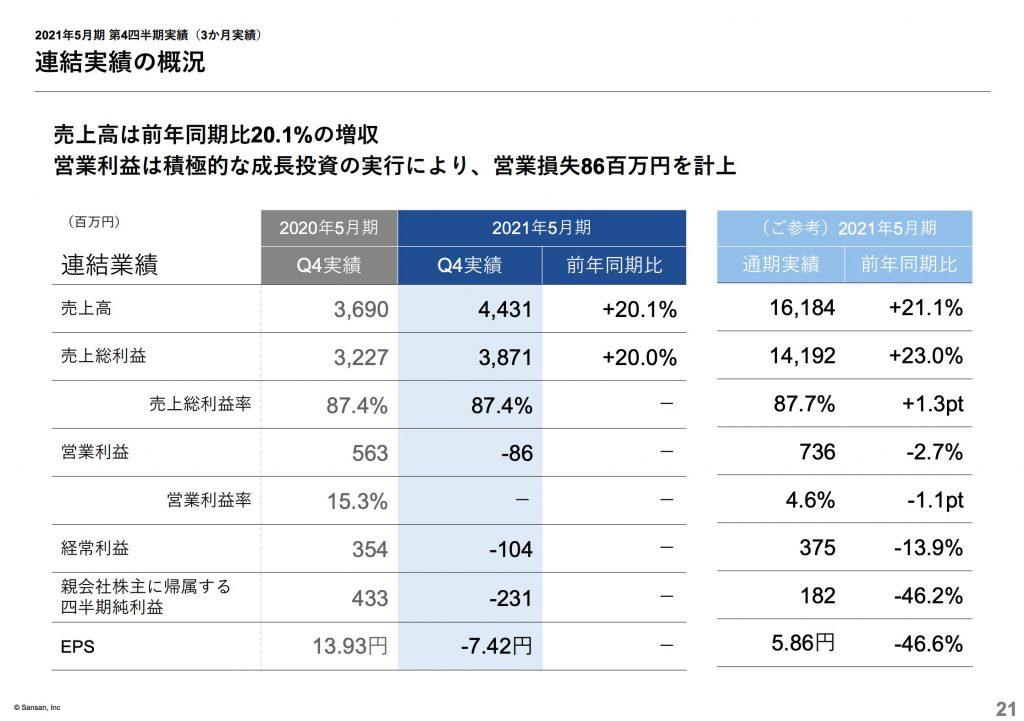 sansan:2021年5月期 第4四半期実績