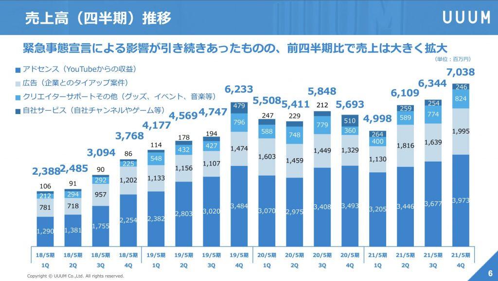 UUUM:売上高(四半期)推移