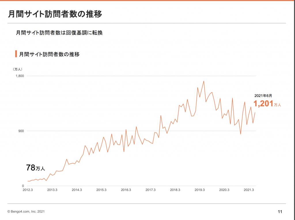 弁護士ドットコム:月間サイト訪問者数の推移