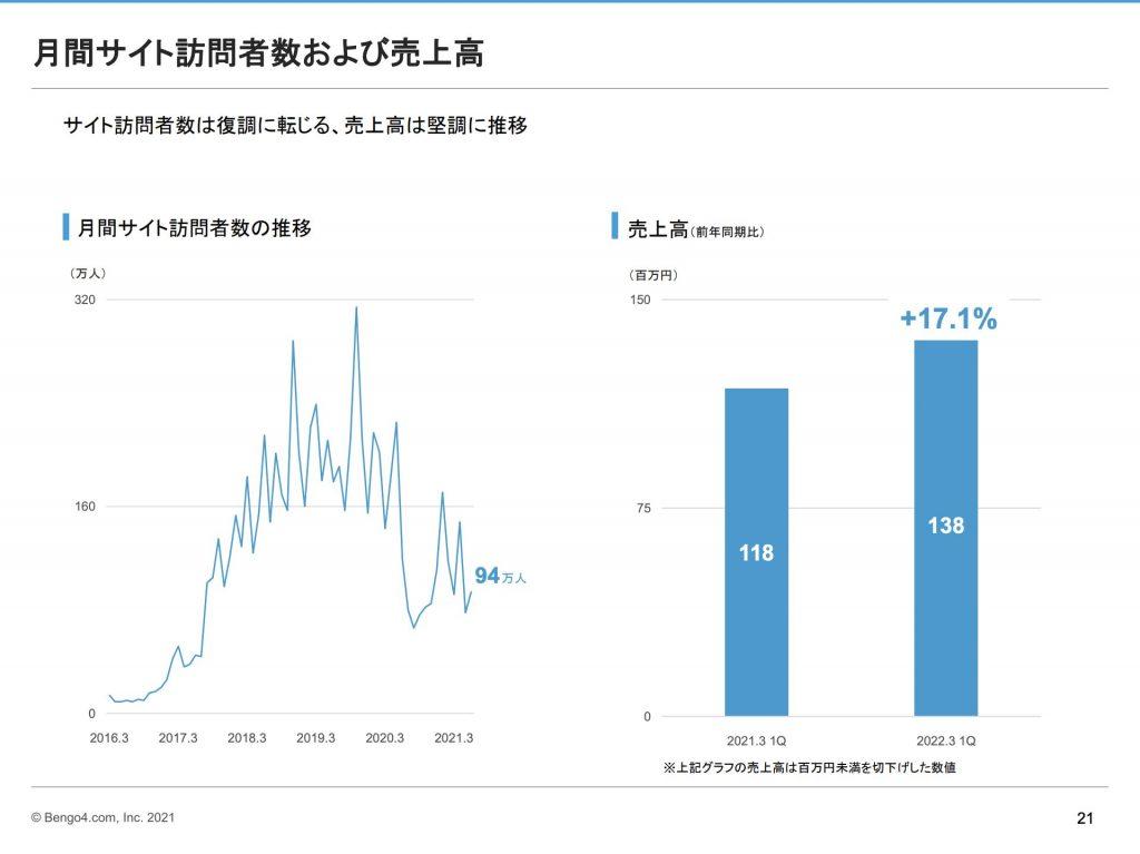 弁護士ドットコム:税理士ドットコム月間サイト訪問者数および売上高