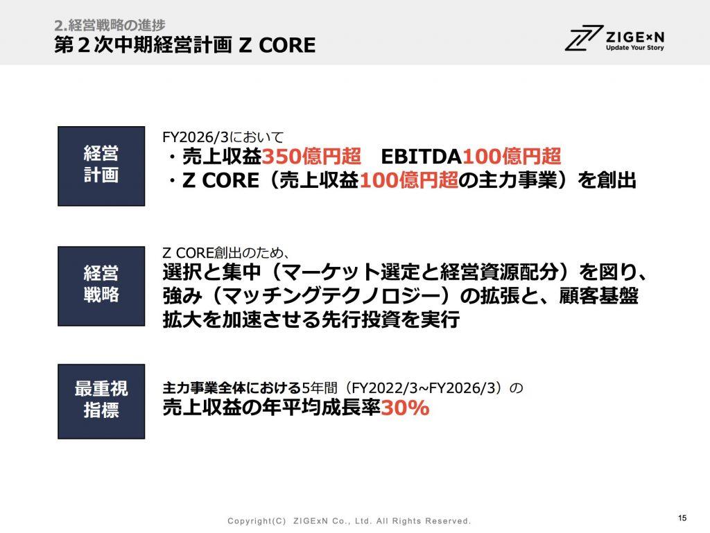 じげん:第2次中期経営計画 Z CORE