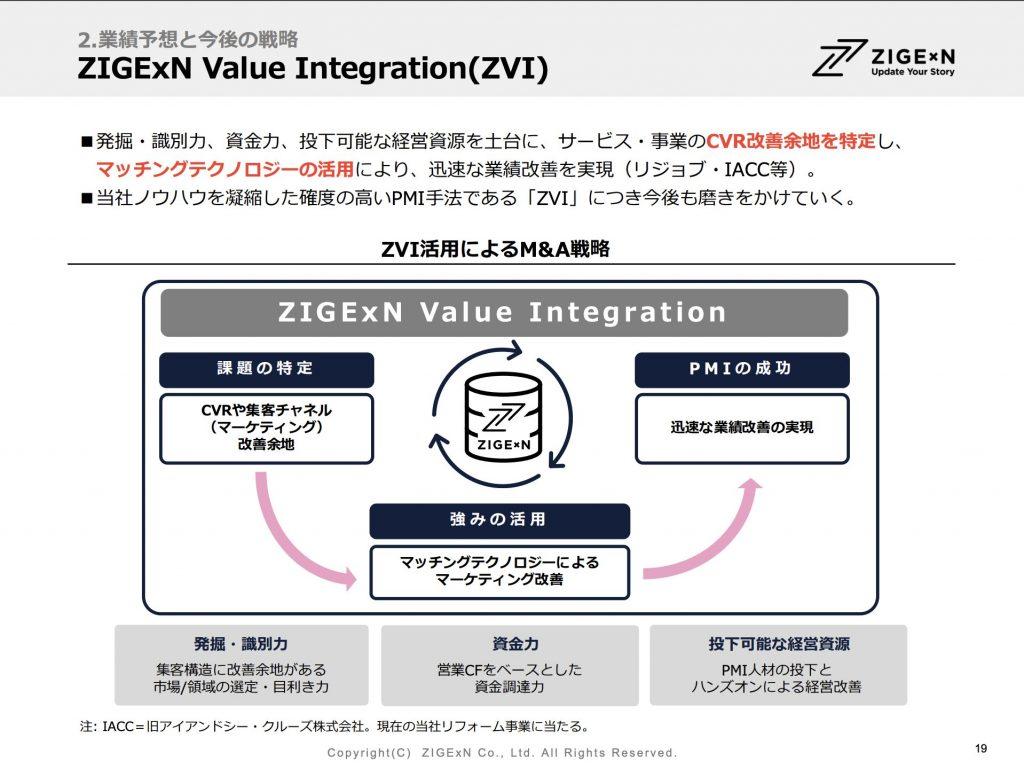 じげん:ZIGExN Value Integration(ZVI)