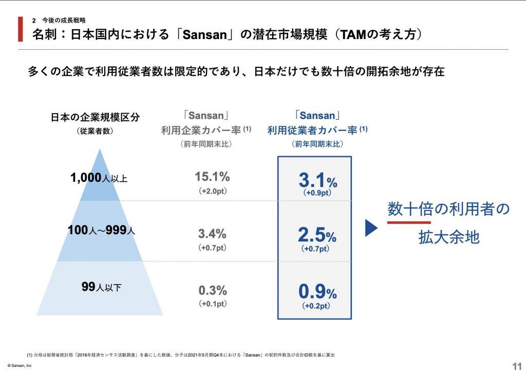 sansan:「Sansan」の潜在市場規模