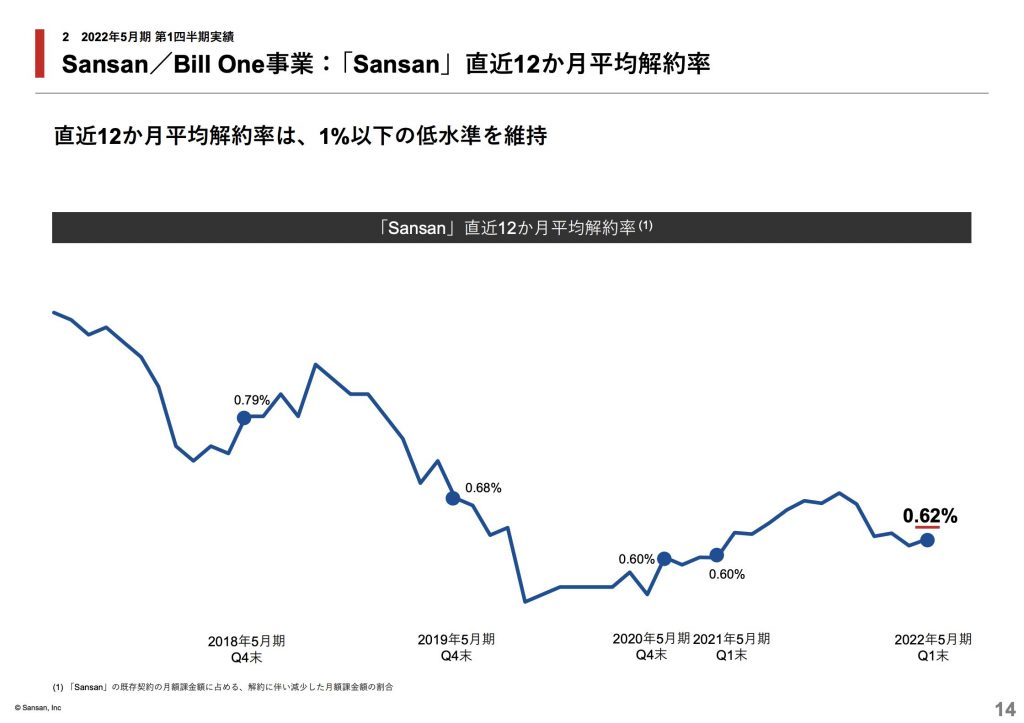 sansan:Sansan/Bill One事業:「Sansan」直近12か月平均解約率