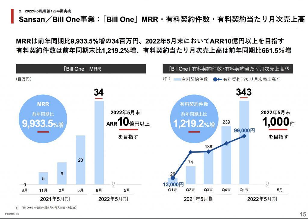 sansan:「Bill One」MRR・有料契約件数・有料契約当たり月次売上高