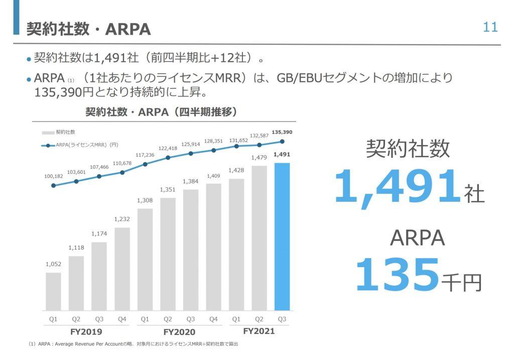 teamspirit:契約社数・ARPA