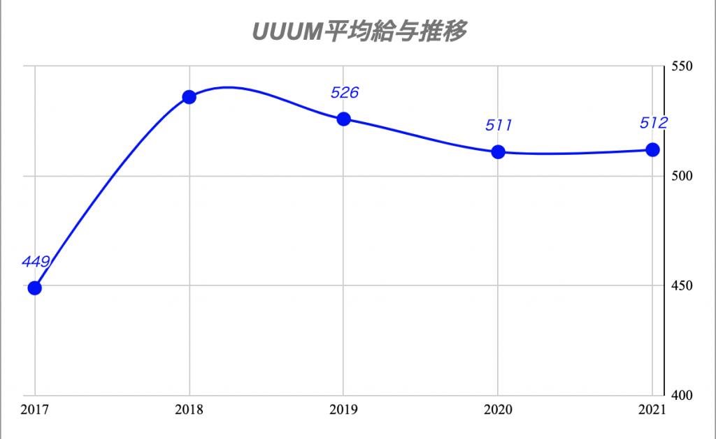 UUUM平均年収推移