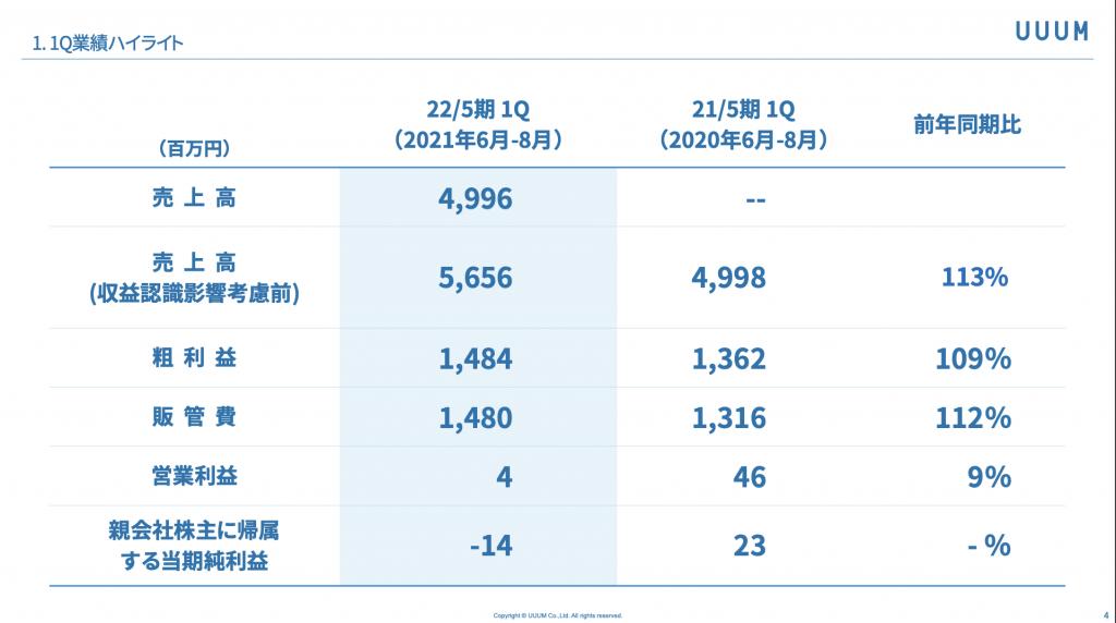 UUUM:売上高(四半期)と粗利益(四半期)の推移