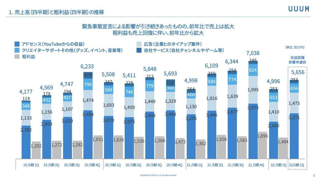 UUUM:事業部別売上高(四半期)と粗利益(四半期)の推移
