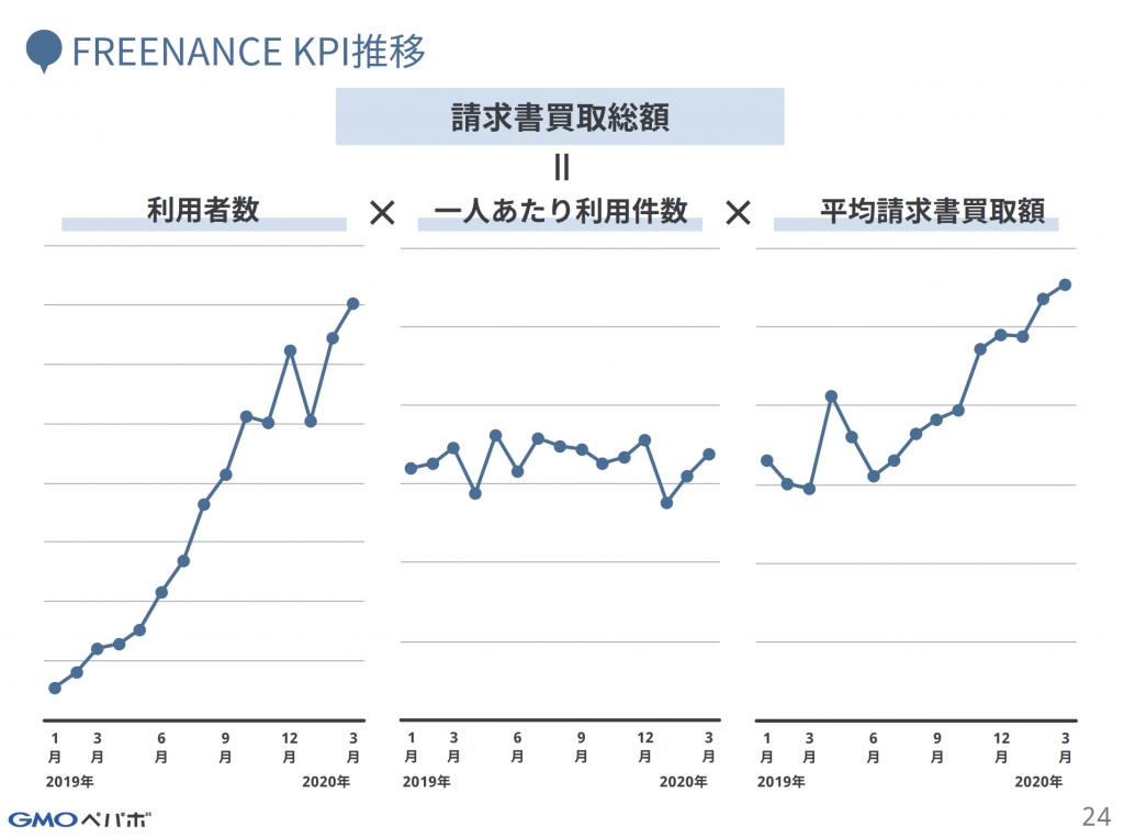 FREENANCE KPI推移