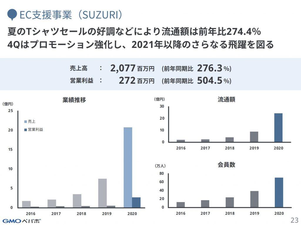 GMOペパボ:EC支援事業(SUZURI)業績