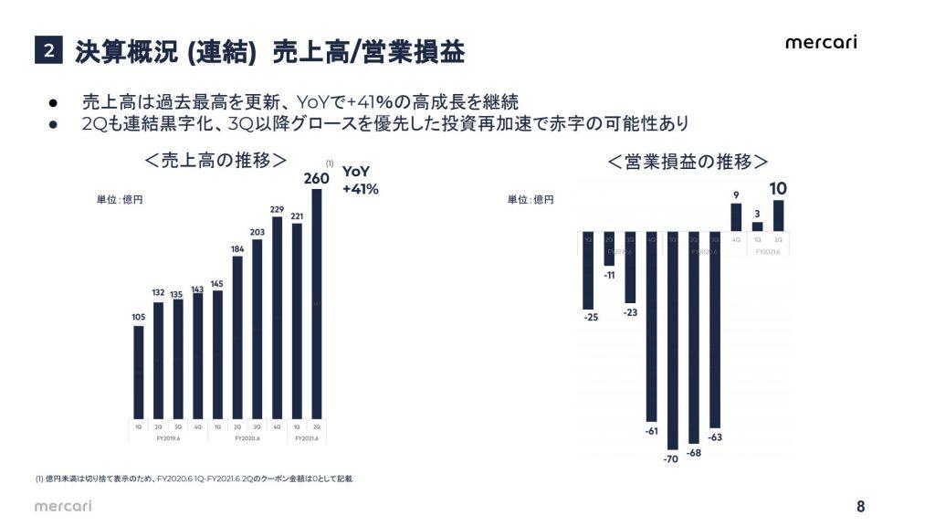 メルカリ:売上高/営業損益