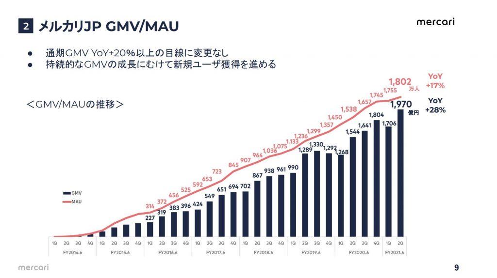 メルカリJP GMV/MAU