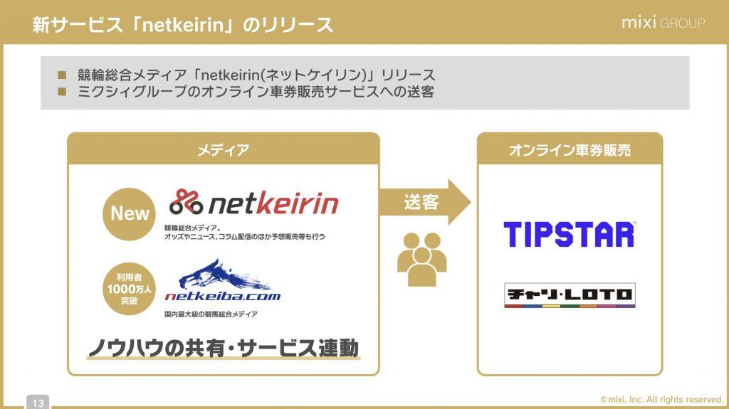 mixi:新サービス「netkeirin」のリリース