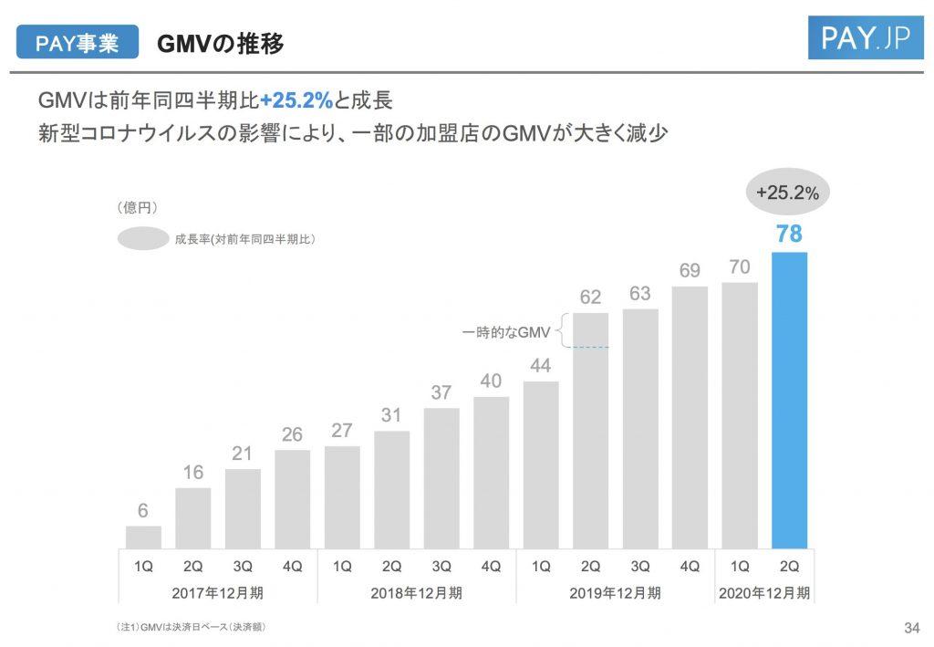 BASE:GMVの推移