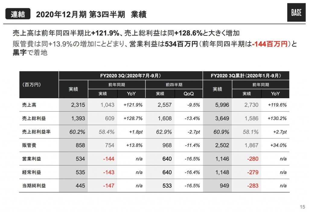 BASE:2020年12月期第3四半期業績