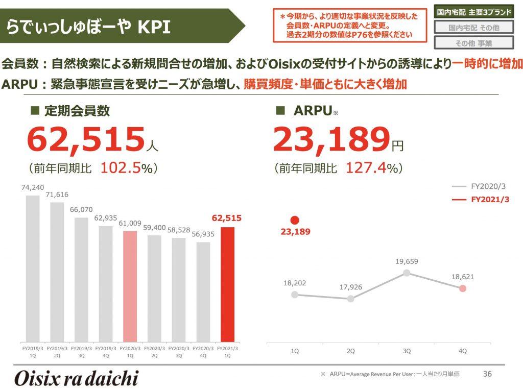 らでぃっしゅぼーや KPI
