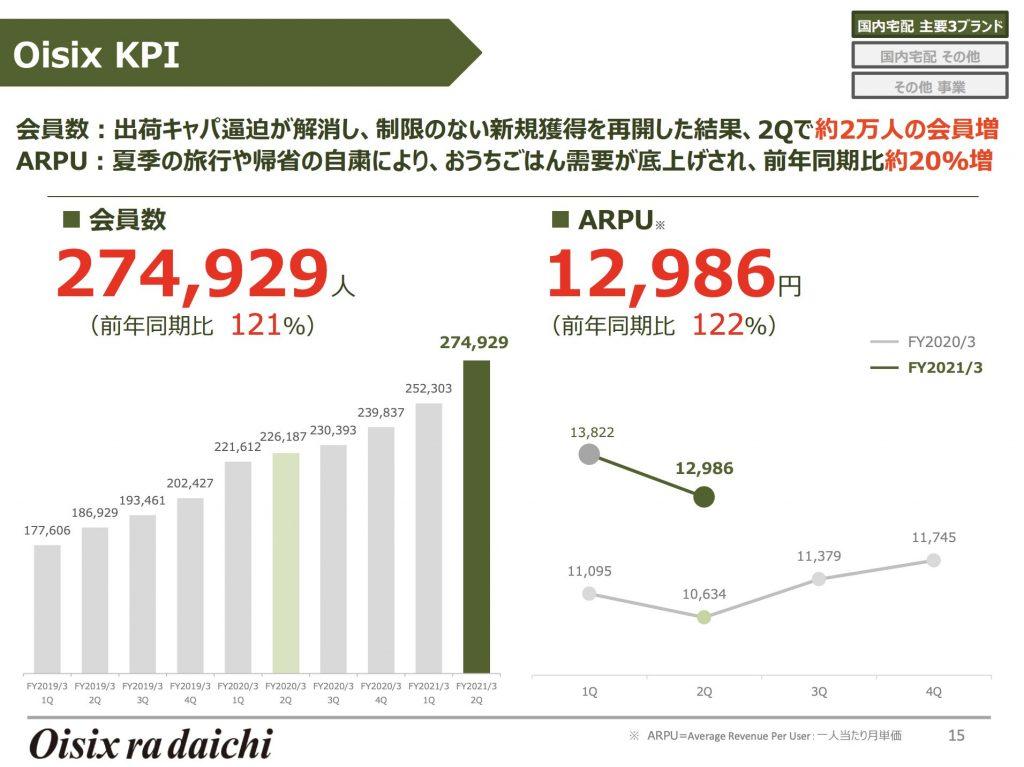 Oisix KPI