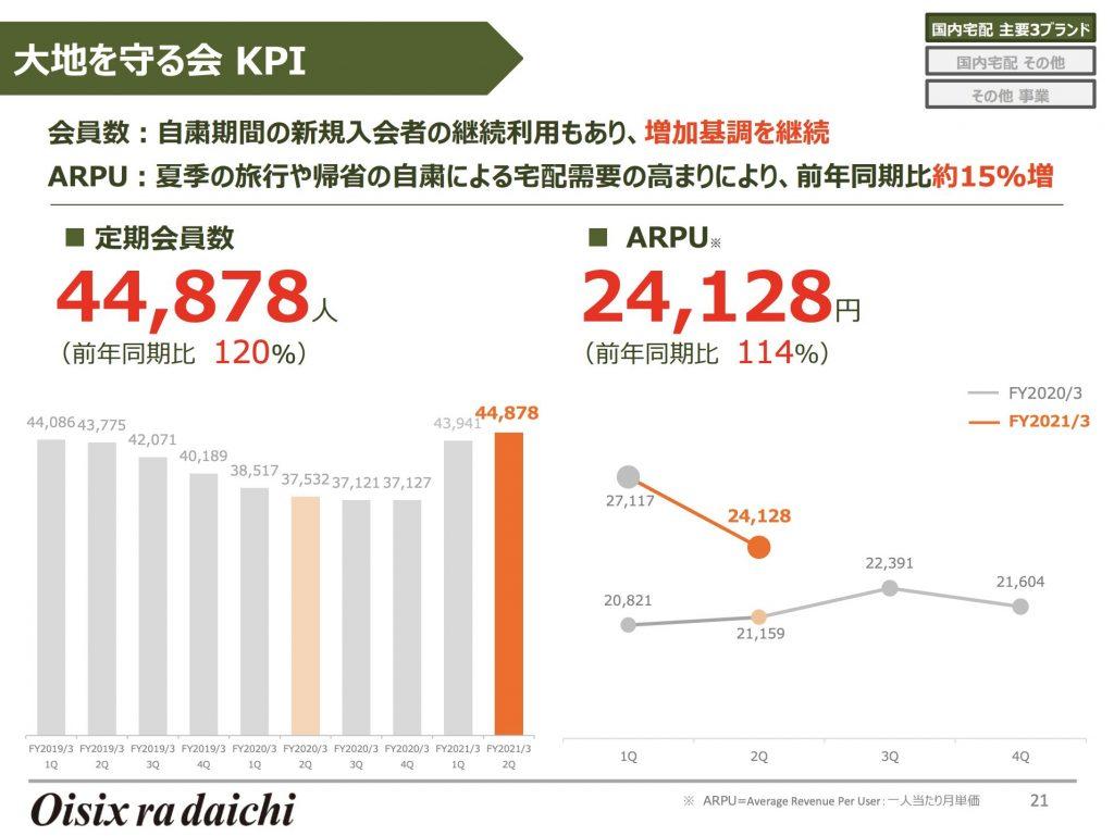 大地を守る会 KPI