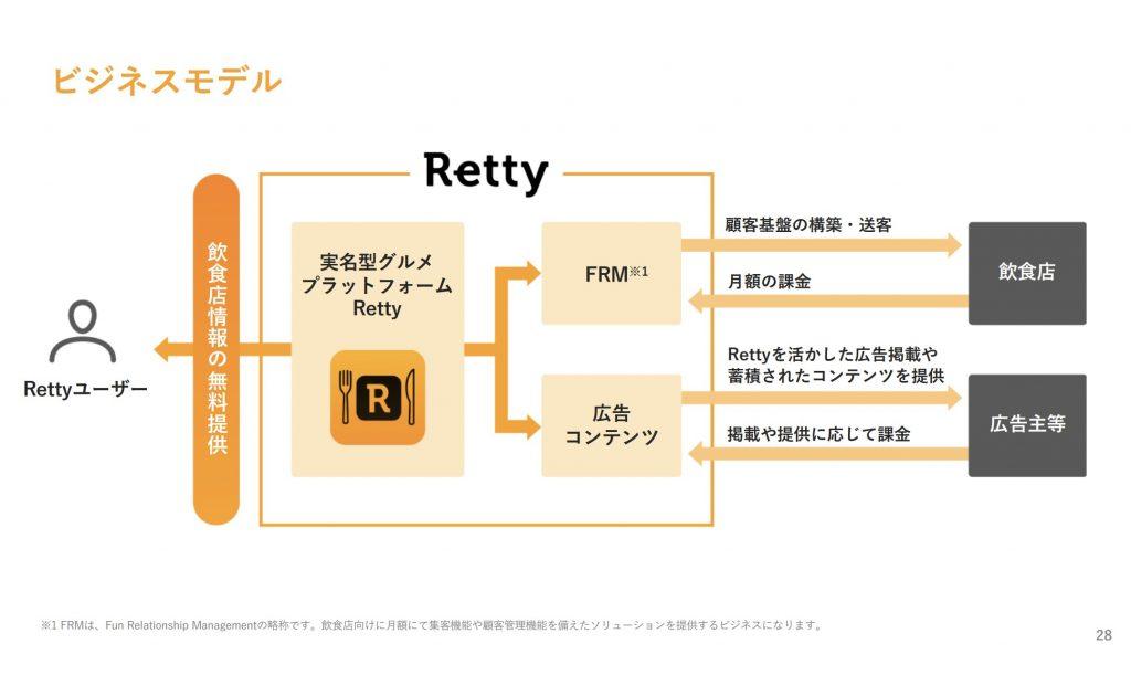 Retty:ビジネスモデル