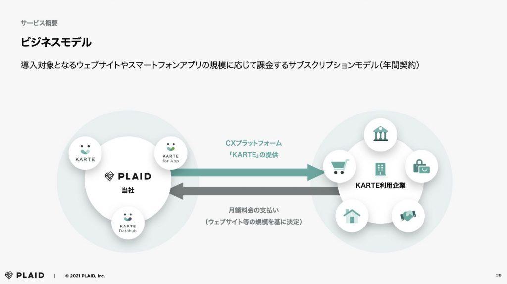 PLAID:ビジネスモデル