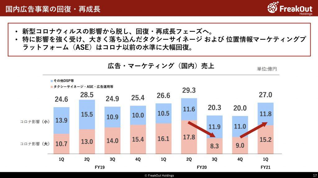 フリークアウト:国内広告事業業績