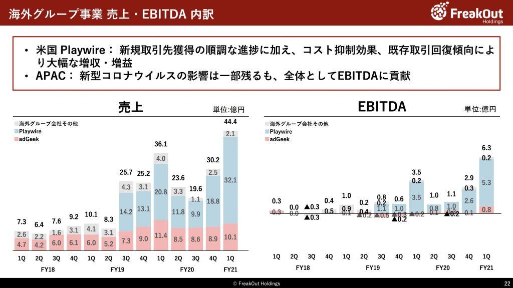 フリークアウト:海外グループ事業 売上・EBITDA