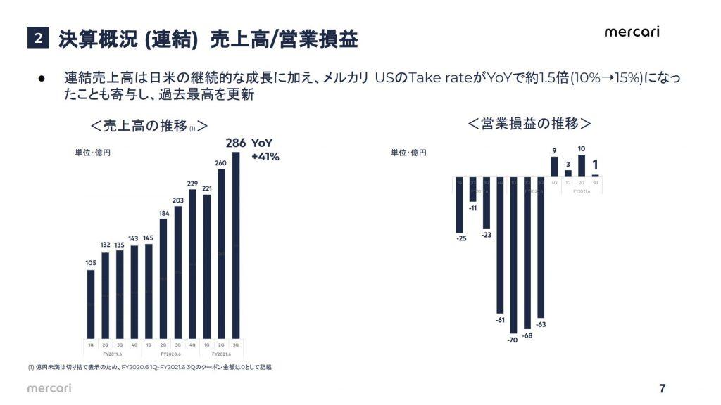 メルカリ:決算概況 (連結) 売上高/営業損益