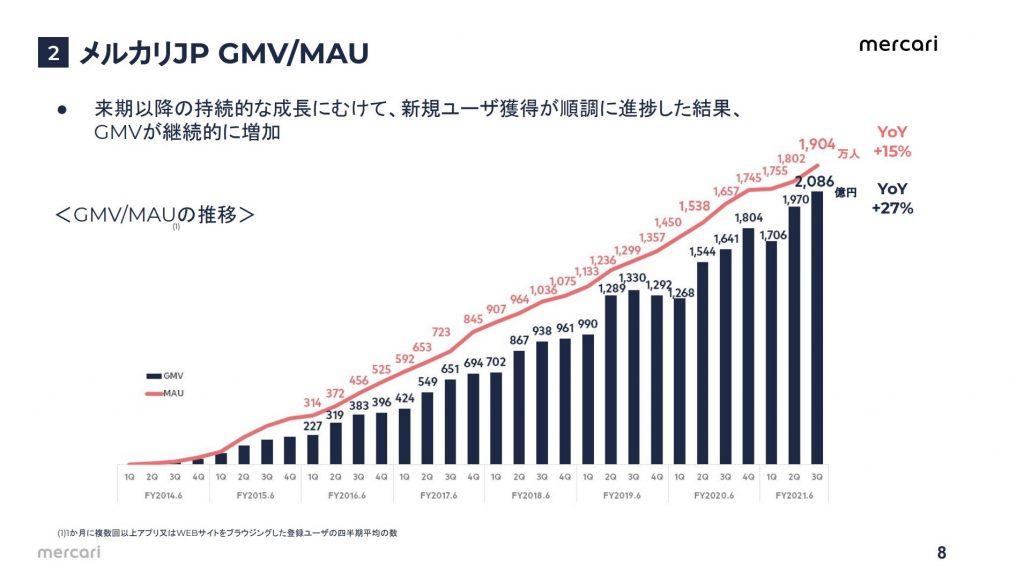 メルカリ:メルカリJP GMV/MAU