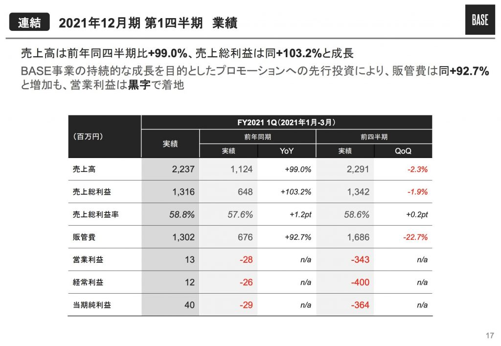 BASE:2021年12月期 第1四半期業績