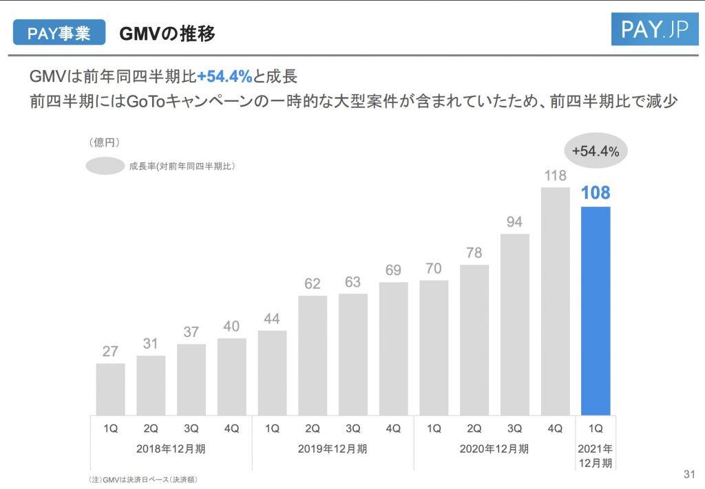 BASE:PAY事業のGMVの推移