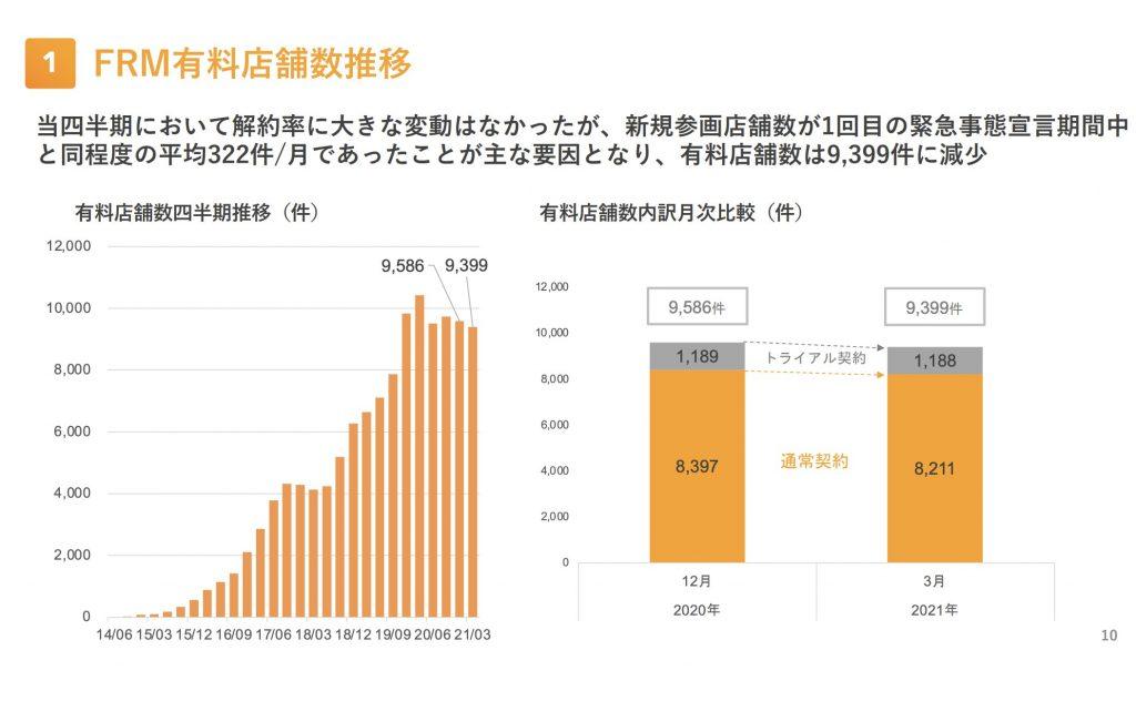 Retty:FRM有料店舗数推移