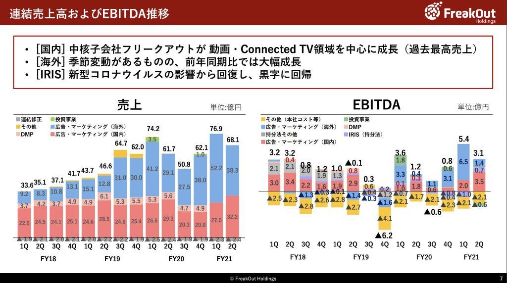 フリークアウト:連結売上高およびEBITDA推移