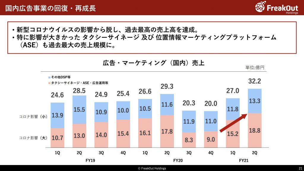 フリークアウト:国内広告事業の業績