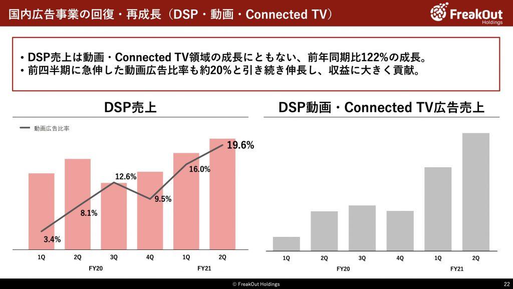 フリークアウト:国内広告事業の回復・再成長(DSP・動画・Connected TV)