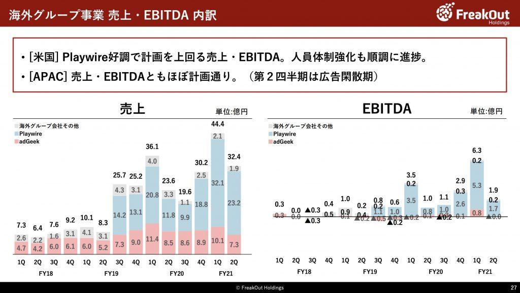 フリークアウト:海外グループ事業 売上・EBITDA 内訳