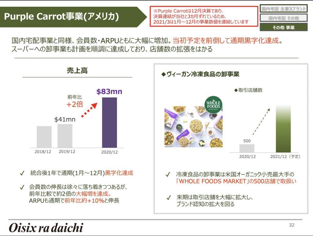 オイシックス・ラ・大地:Purple Carrot事業(アメリカ)