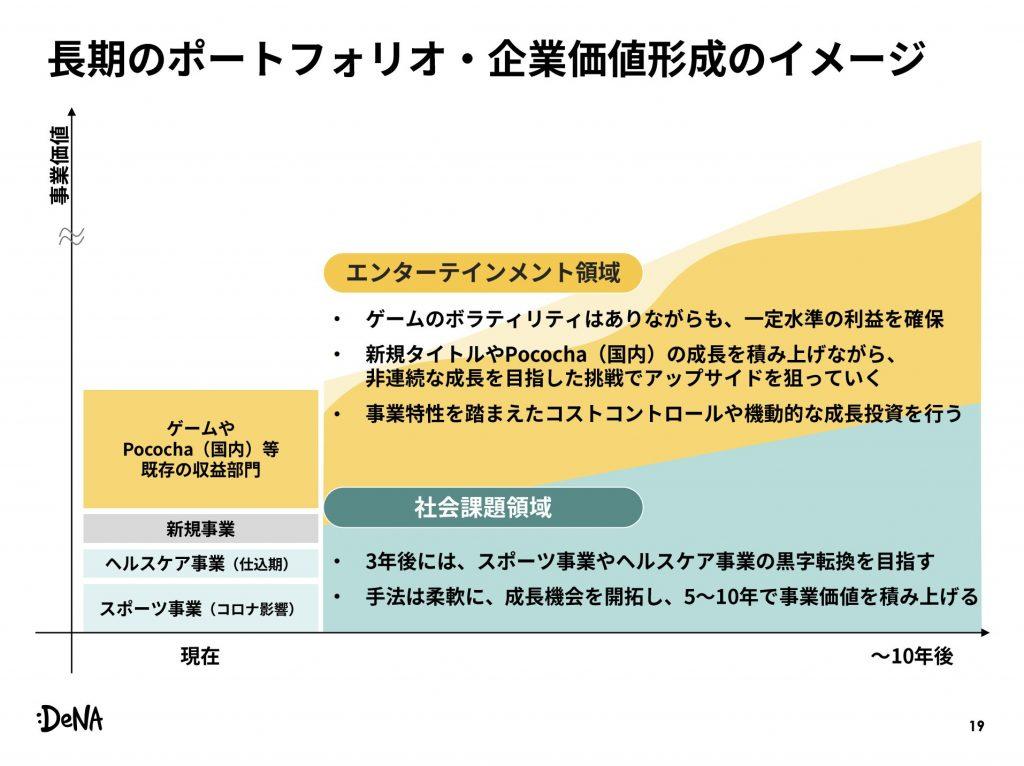 DeNA:長期のポートフォリオ・企業価値形成のイメージ