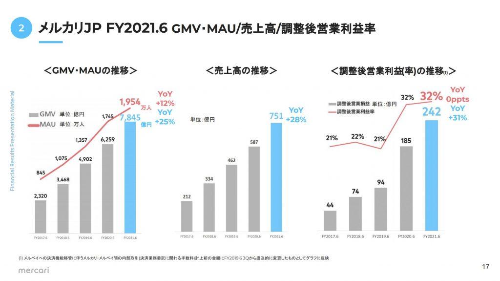 メルカリ:メルカリJP FY2021.6 GMV・MAU/売上高/調整後営業利益率