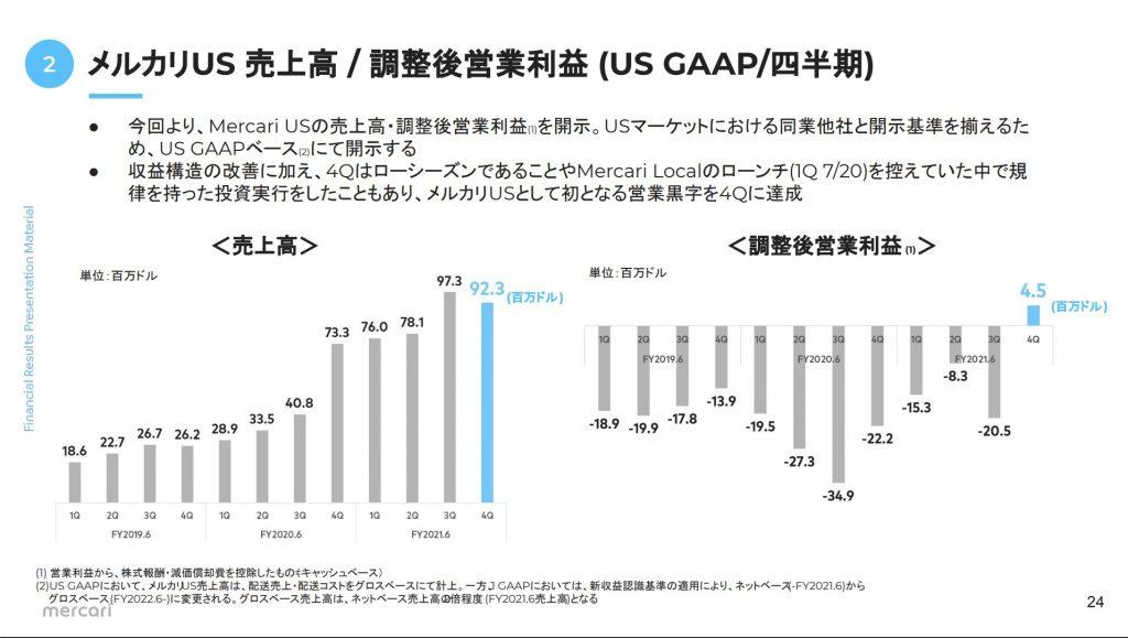 メルカリ:メルカリUS 売上高 / 調整後営業利益 (US GAAP/四半期)