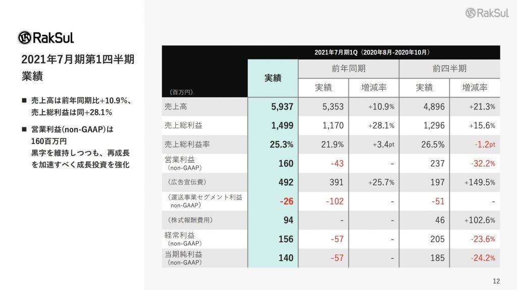 ラクスル:2021年7月期第1四半期 業績
