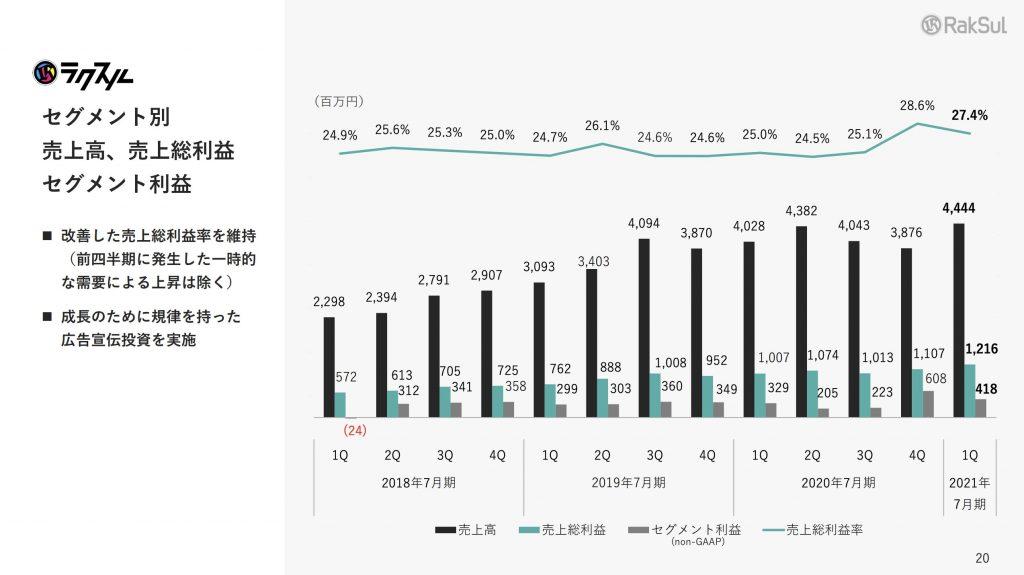 ラクスル:セグメント別 売上高、売上総利益 セグメント利益