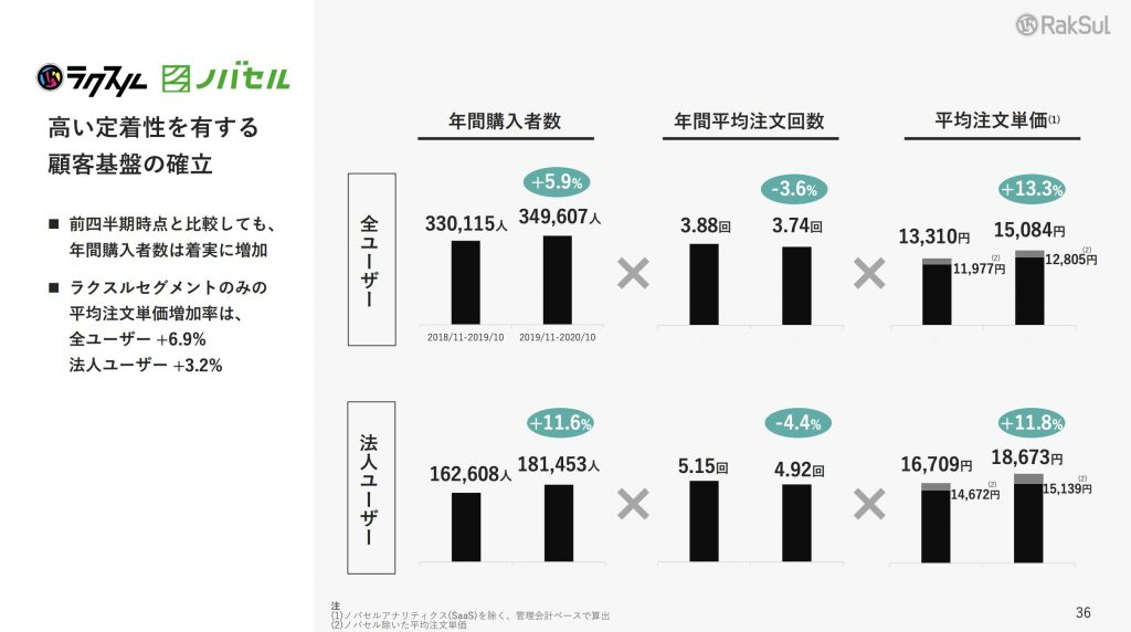 ラクスル:KPI