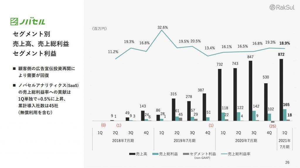 ラクスル:ノバセル売上高、売上総利益 セグメント利益