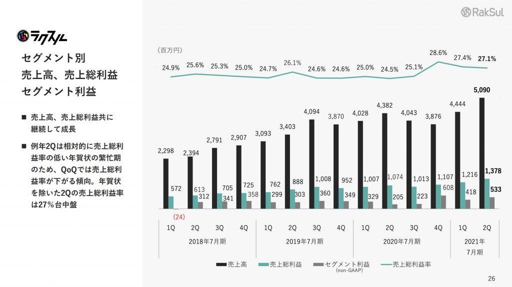 ラクスル:ラクスル売上高、売上総利益 セグメント利益
