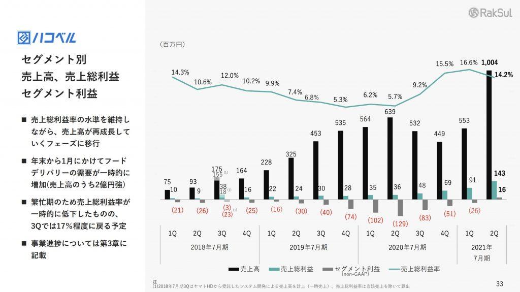 ラクスル:ハコベル売上高、売上総利益 セグメント利益