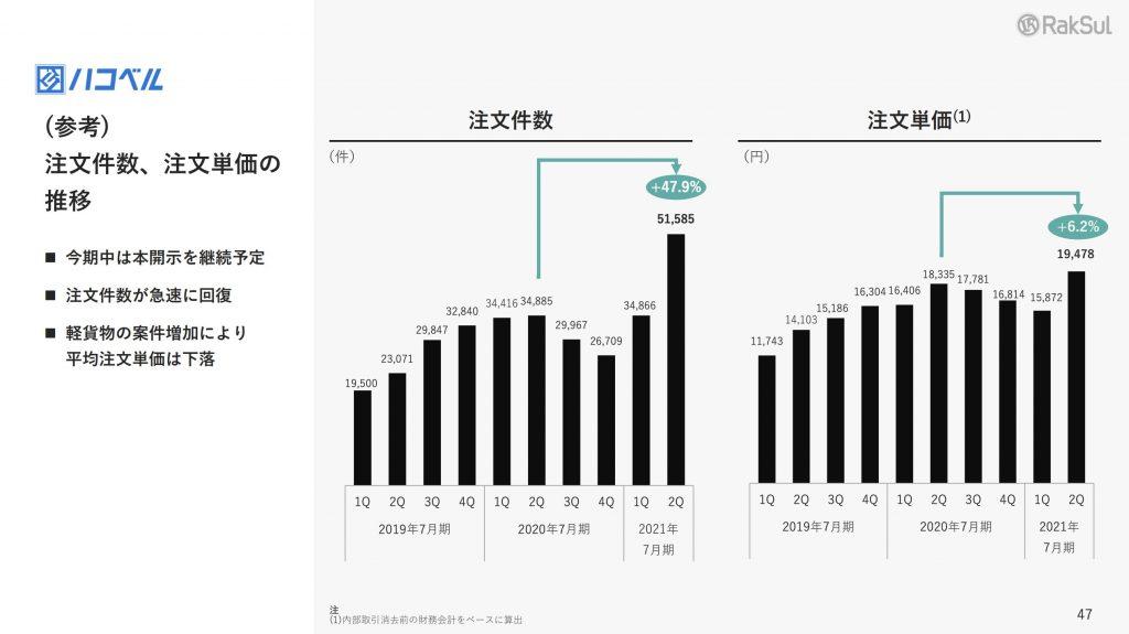 ハコベル:KPI