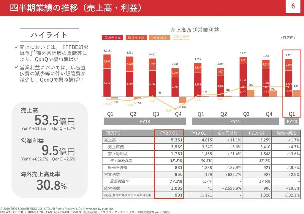 gumi:四半期業績の推移